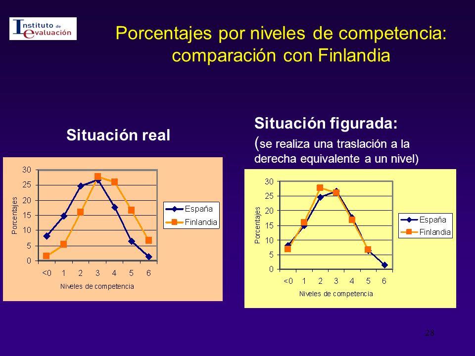 Porcentajes por niveles de competencia: comparación con Finlandia