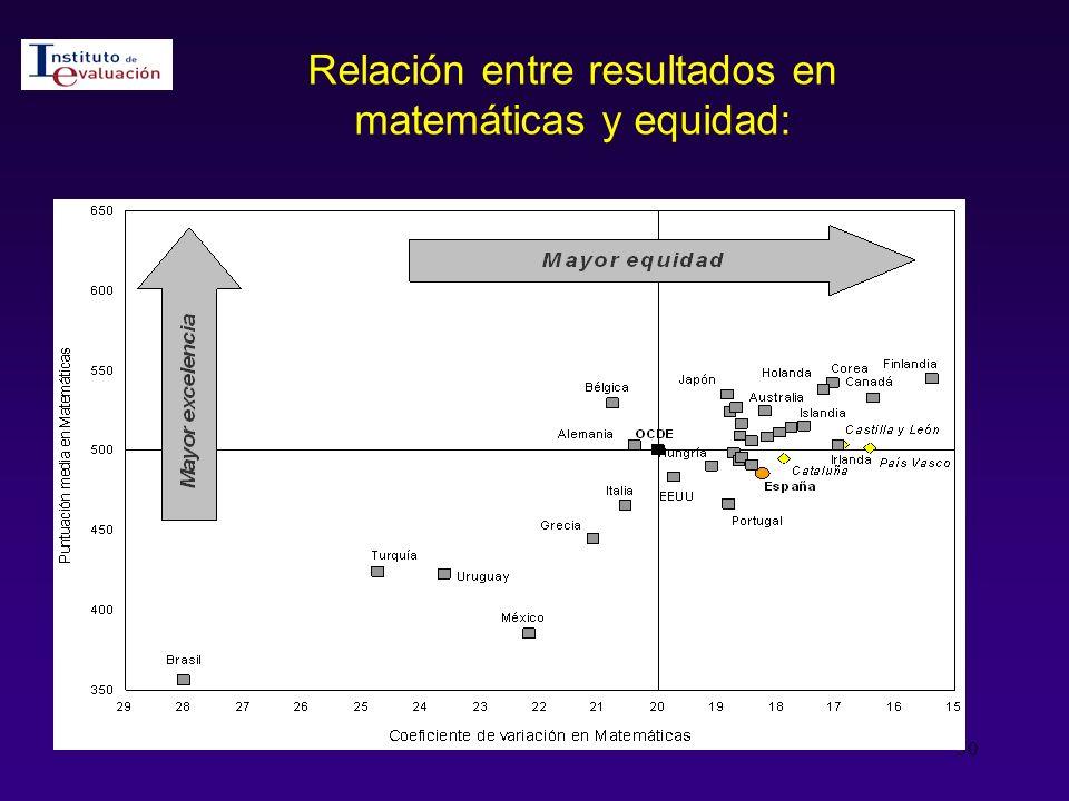 Relación entre resultados en matemáticas y equidad: