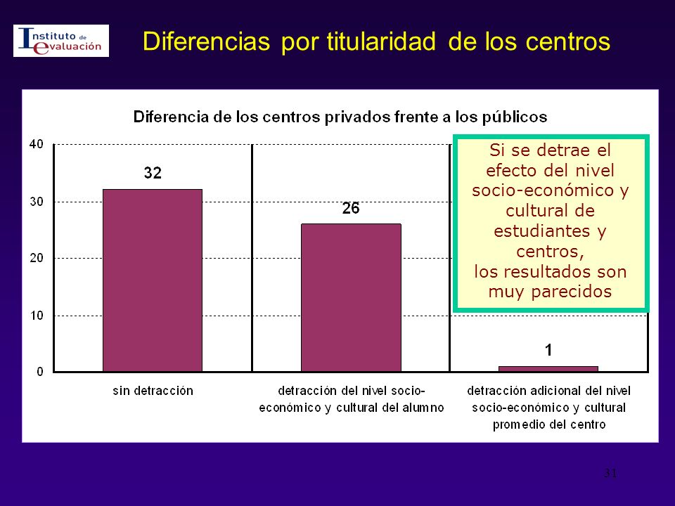 Diferencias por titularidad de los centros