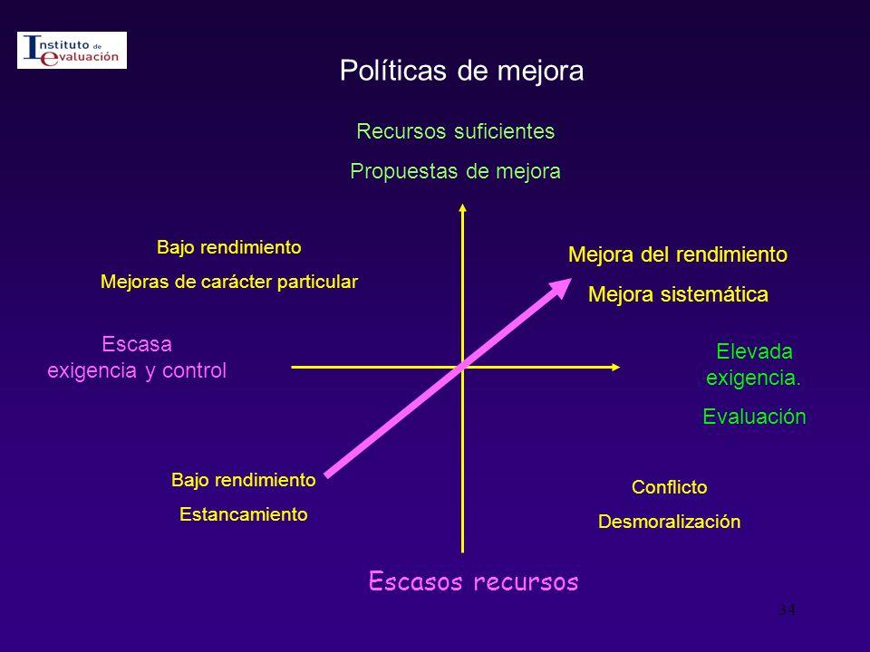 Políticas de mejora Escasos recursos Recursos suficientes