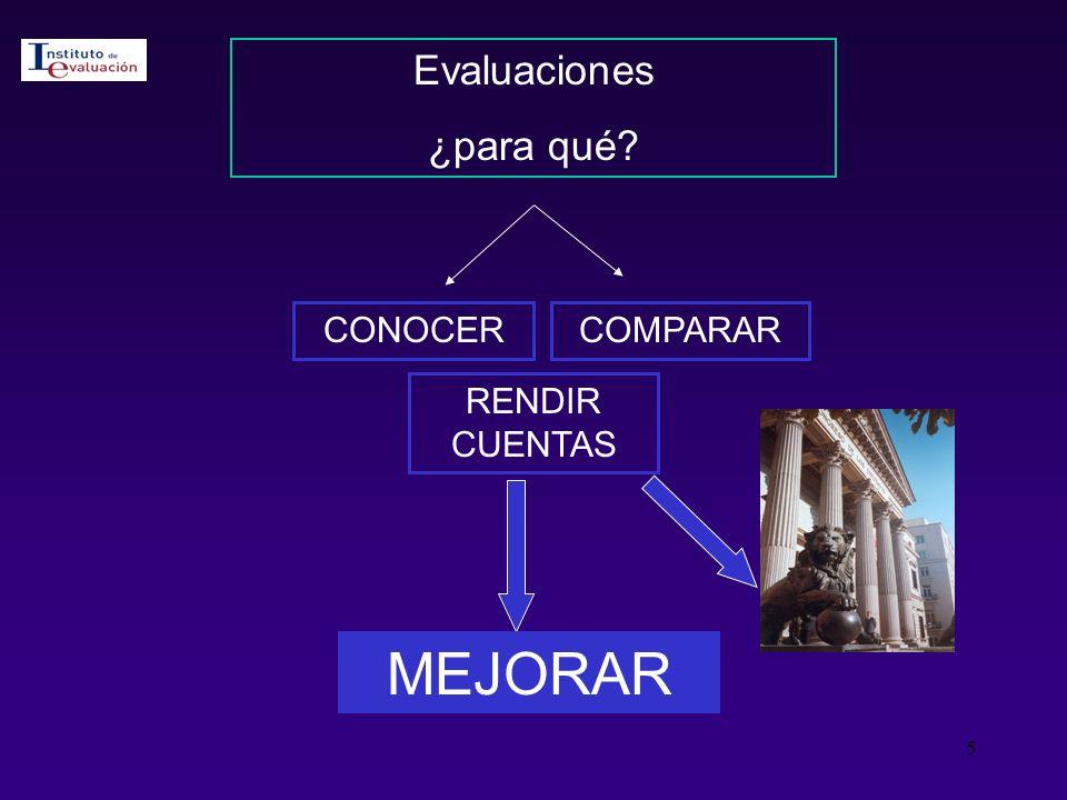 Evaluaciones ¿para qué CONOCER COMPARAR RENDIR CUENTAS MEJORAR
