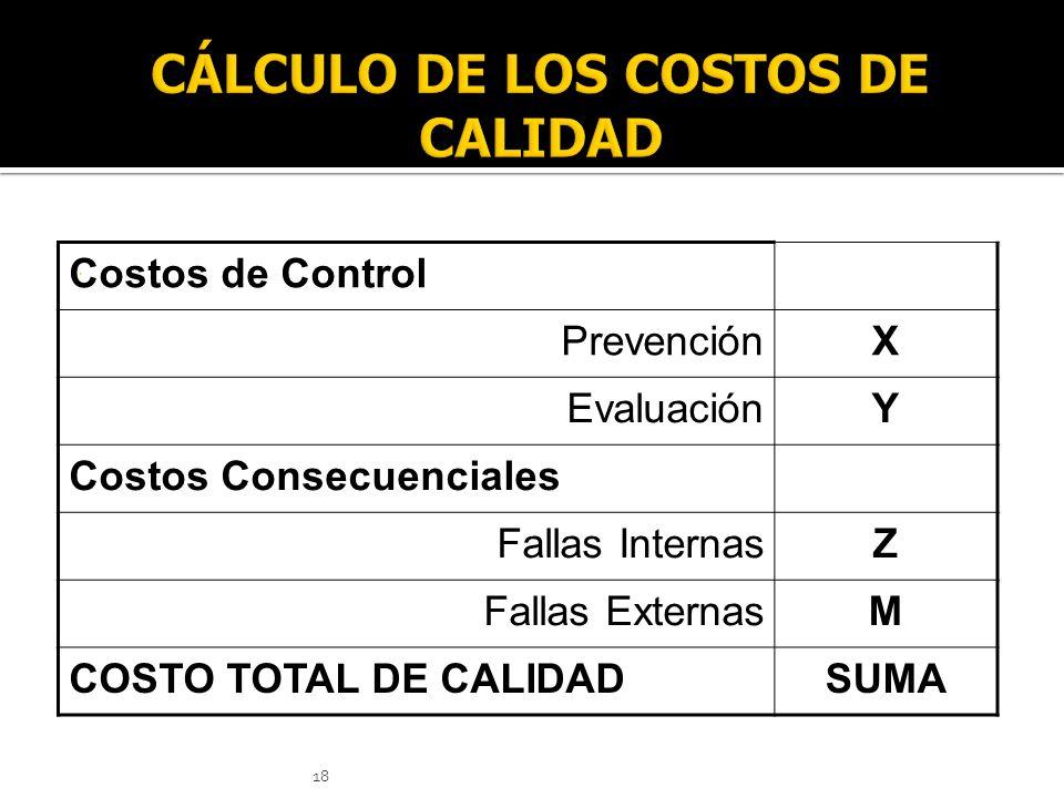 CÁLCULO DE LOS COSTOS DE CALIDAD