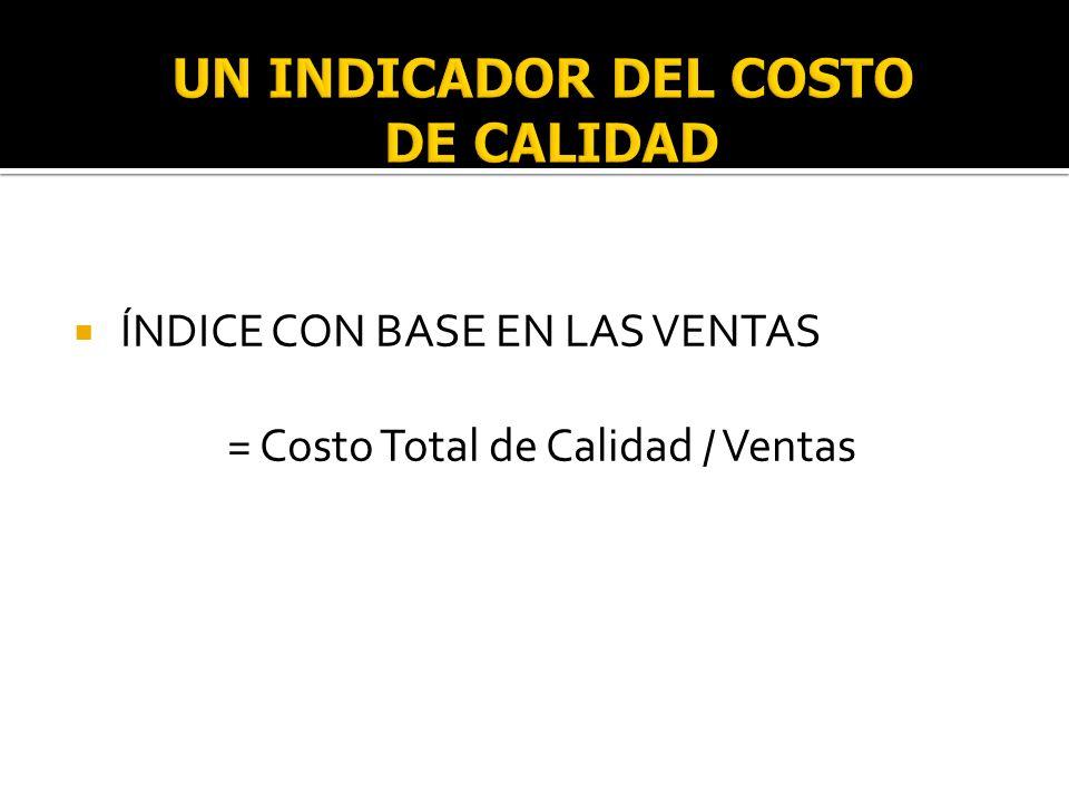UN INDICADOR DEL COSTO DE CALIDAD