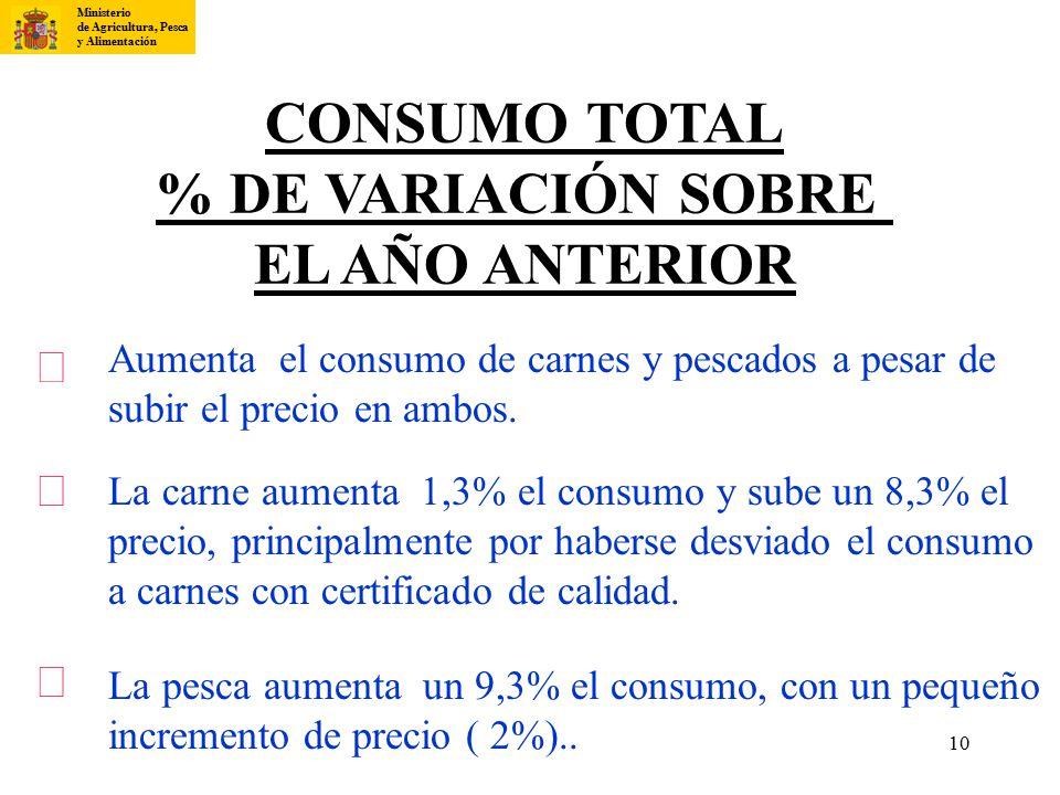 CONSUMO TOTAL % DE VARIACIÓN SOBRE EL AÑO ANTERIOR