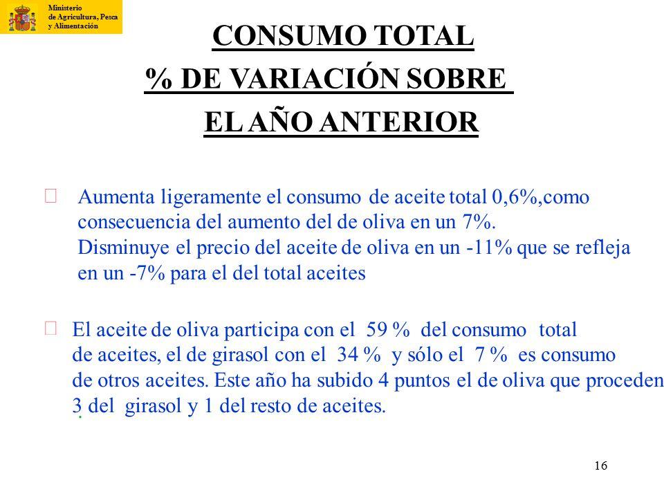 CONSUMO TOTAL % DE VARIACIÓN SOBRE EL AÑO ANTERIOR ¨