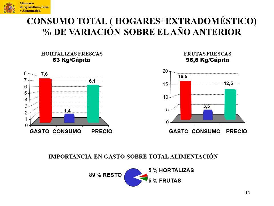 CONSUMO TOTAL ( HOGARES+EXTRADOMÉSTICO)