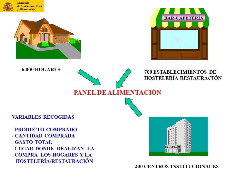 PANEL DE ALIMENTACIÓN 6.000 HOGARES 700 ESTABLECIMIENTOS DE