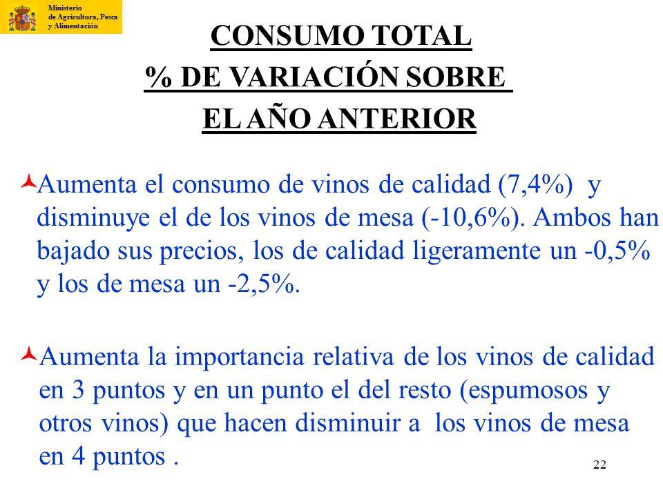 CONSUMO TOTAL % DE VARIACIÓN SOBRE EL AÑO ANTERIOR ©