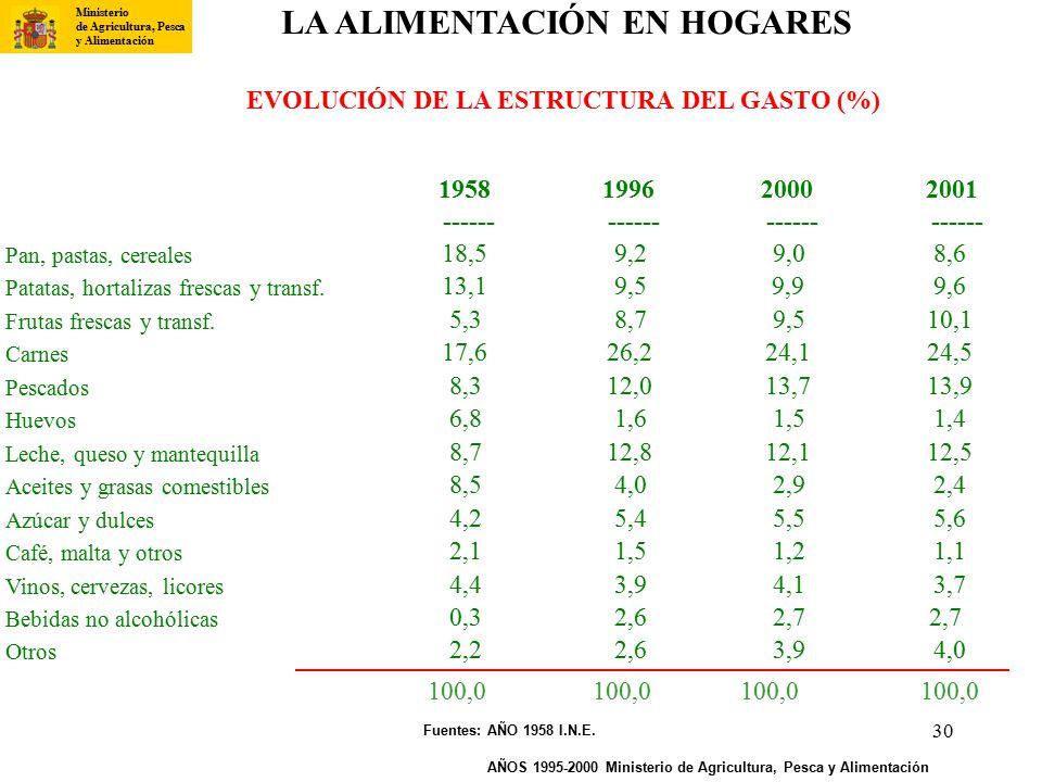 LA ALIMENTACIÓN EN HOGARES EVOLUCIÓN DE LA ESTRUCTURA DEL GASTO (%)