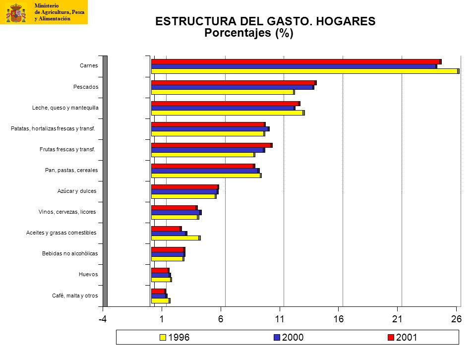 ESTRUCTURA DEL GASTO. HOGARES Porcentajes (%)