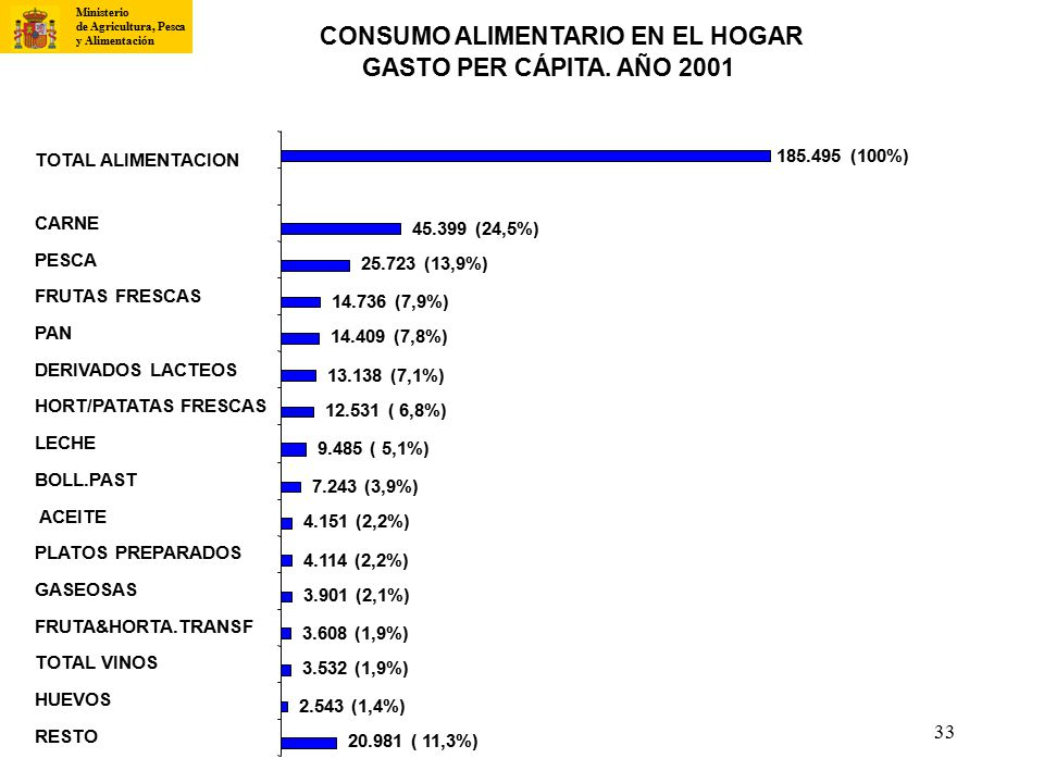 CONSUMO ALIMENTARIO EN EL HOGAR GASTO PER CÁPITA. AÑO 2001