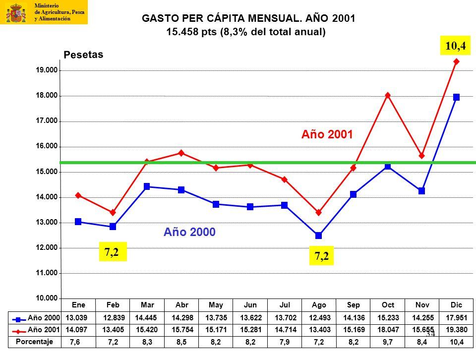 10,4 Año 2001 Año 2000 7,2 7,2 GASTO PER CÁPITA MENSUAL. AÑO 2001