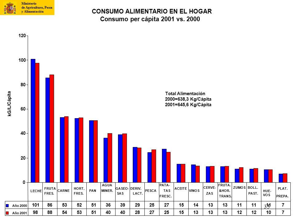CONSUMO ALIMENTARIO EN EL HOGAR Consumo per cápita 2001 vs. 2000