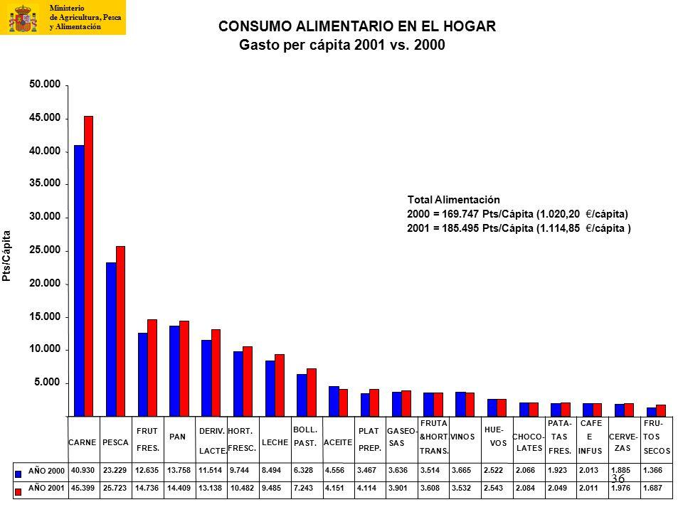 CONSUMO ALIMENTARIO EN EL HOGAR Gasto per cápita 2001 vs. 2000