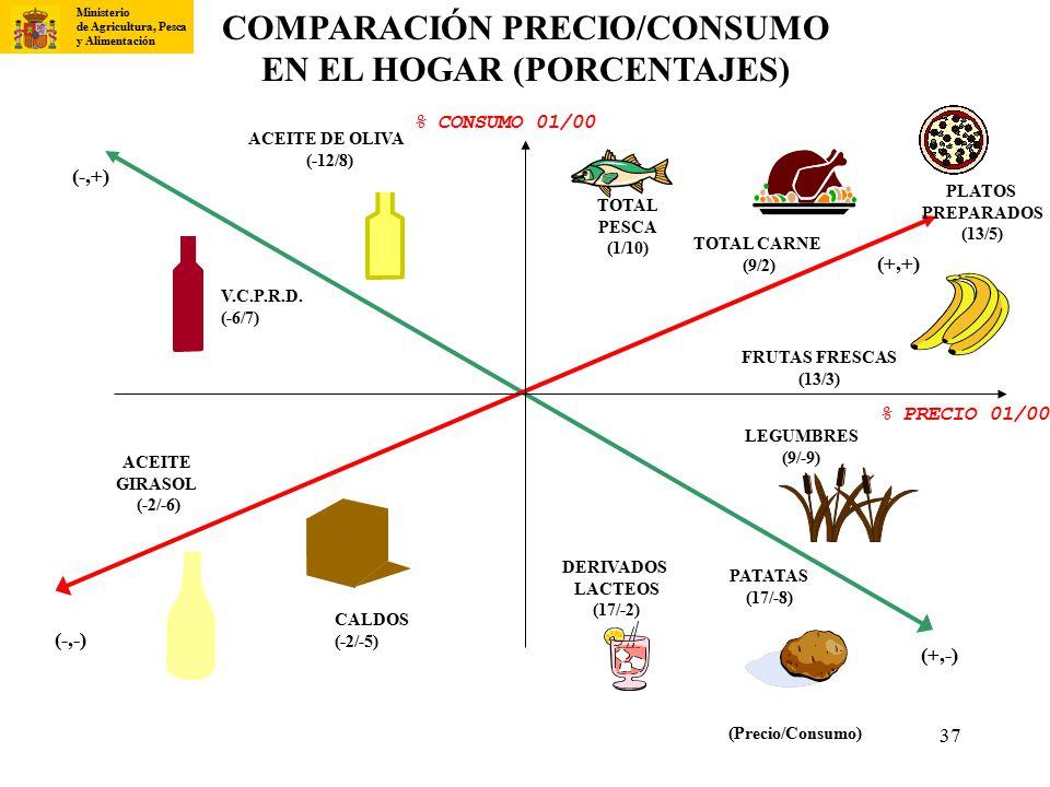 COMPARACIÓN PRECIO/CONSUMO EN EL HOGAR (PORCENTAJES)