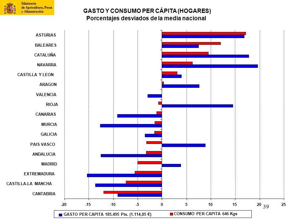 GASTO Y CONSUMO PER CÁPITA (HOGARES)