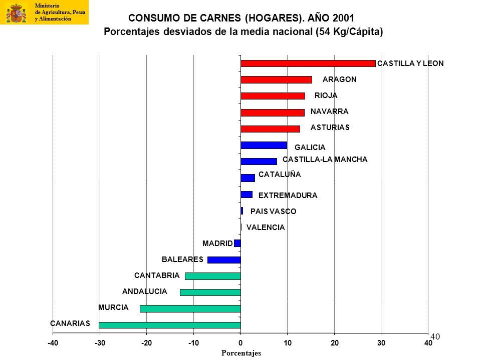 CONSUMO DE CARNES (HOGARES). AÑO 2001