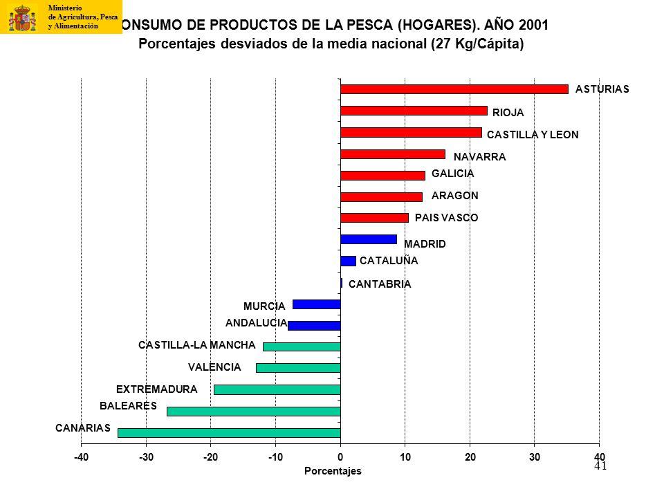 CONSUMO DE PRODUCTOS DE LA PESCA (HOGARES). AÑO 2001