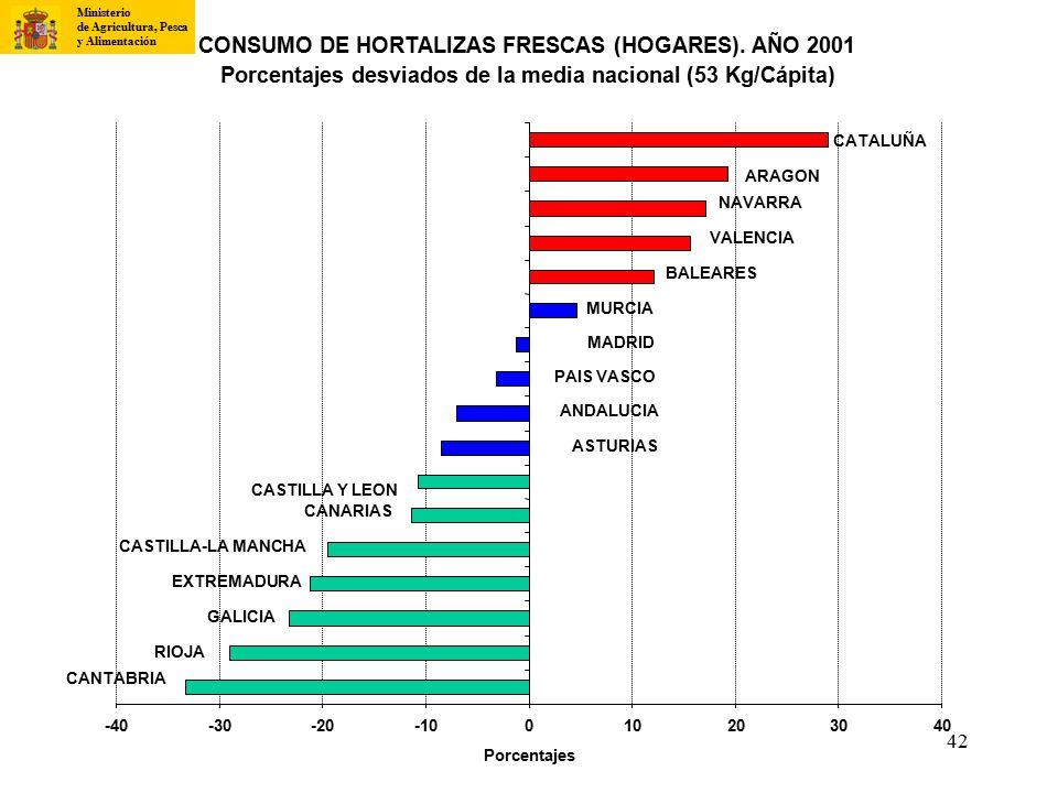 CONSUMO DE HORTALIZAS FRESCAS (HOGARES). AÑO 2001