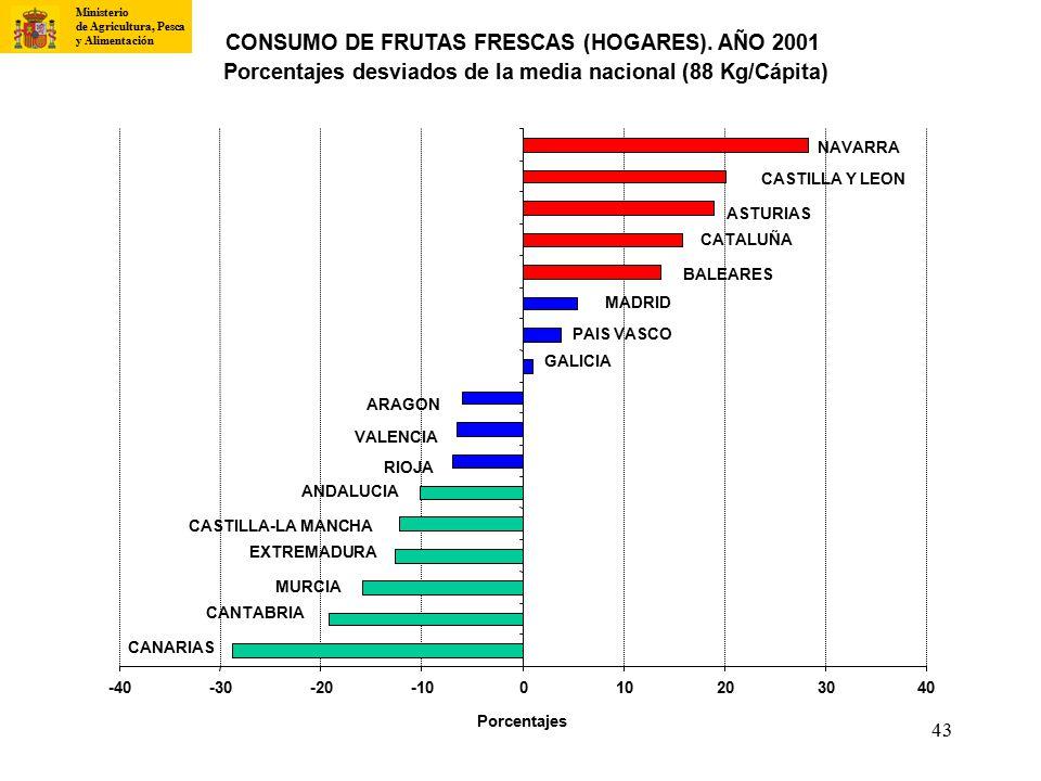 CONSUMO DE FRUTAS FRESCAS (HOGARES). AÑO 2001