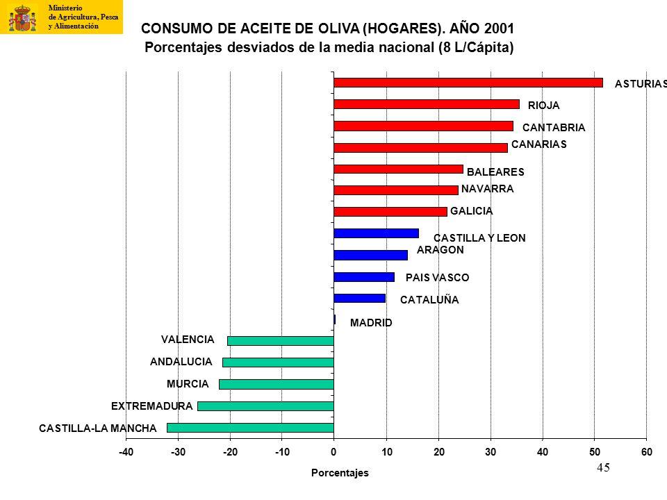 CONSUMO DE ACEITE DE OLIVA (HOGARES). AÑO 2001