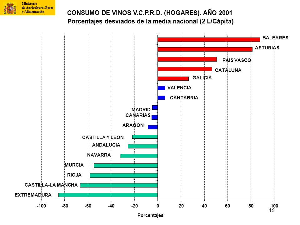 CONSUMO DE VINOS V.C.P.R.D. (HOGARES). AÑO 2001