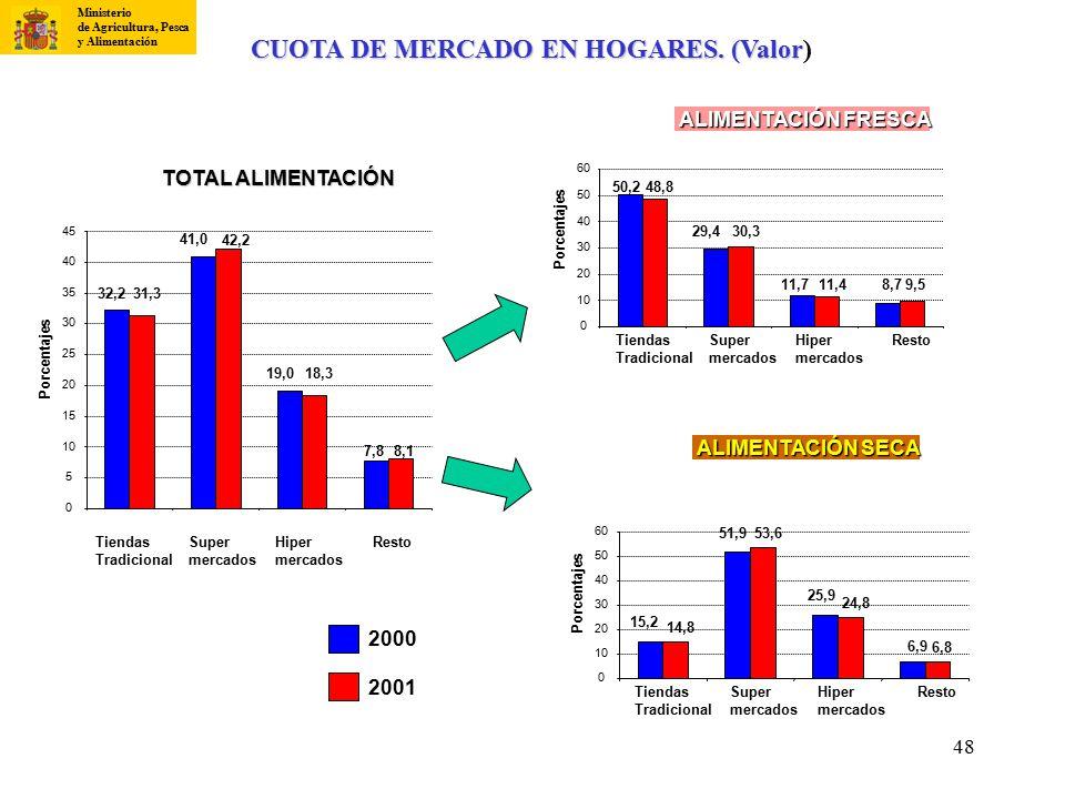 CUOTA DE MERCADO EN HOGARES. (Valor)