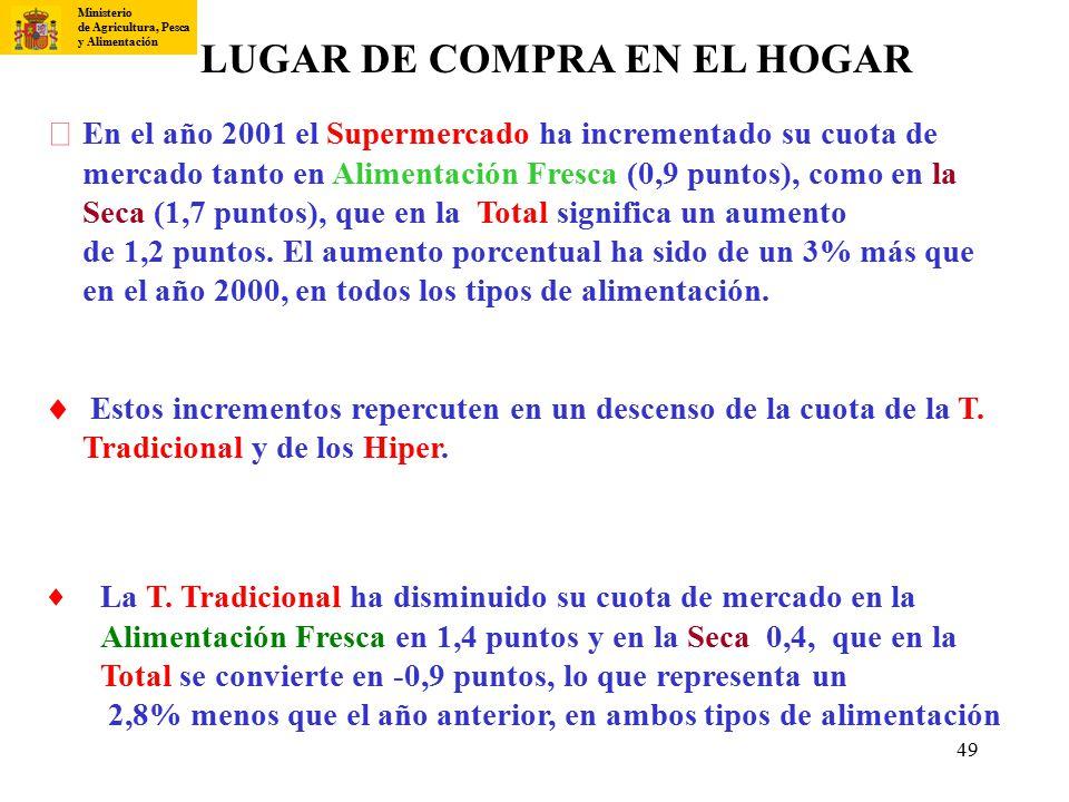 LUGAR DE COMPRA EN EL HOGAR