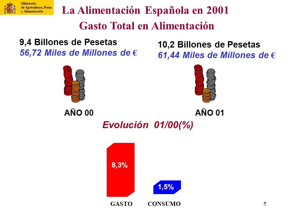 La Alimentación Española en 2001 Gasto Total en Alimentación