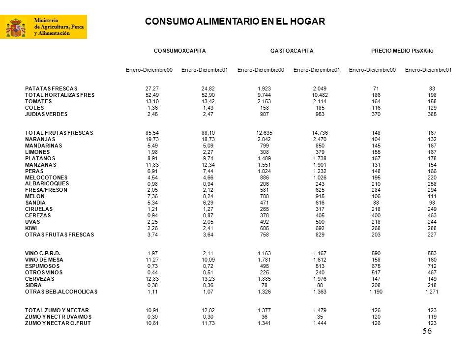 CONSUMO ALIMENTARIO EN EL HOGAR