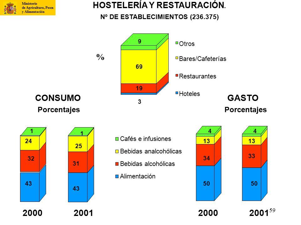 % CONSUMO GASTO 2000 2001 2000 2001 HOSTELERÍA Y RESTAURACIÓN.