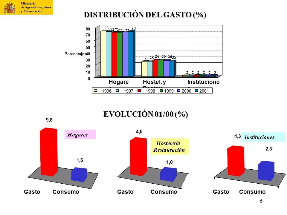 DISTRIBUCIÓN DEL GASTO (%)