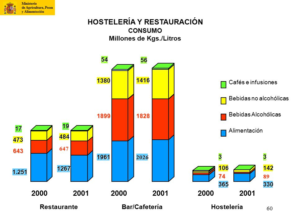 HOSTELERÍA Y RESTAURACIÓN Millones de Kgs./Litros