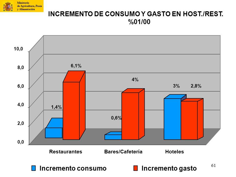 INCREMENTO DE CONSUMO Y GASTO EN HOST./REST.