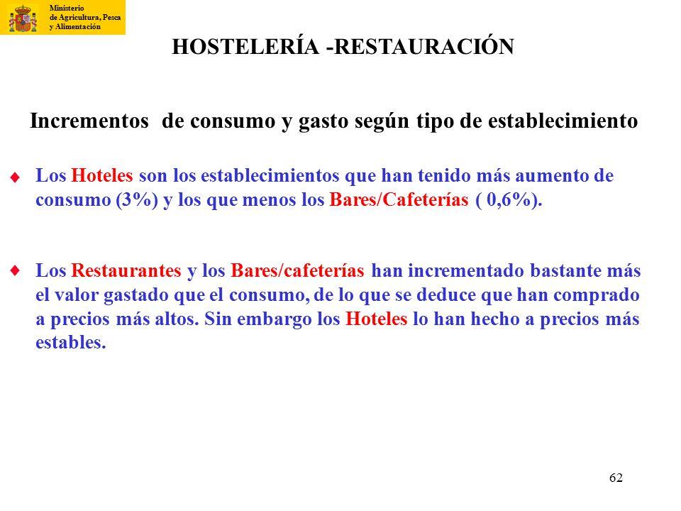 HOSTELERÍA -RESTAURACIÓN