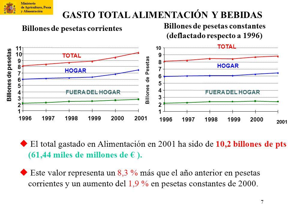 GASTO TOTAL ALIMENTACIÓN Y BEBIDAS