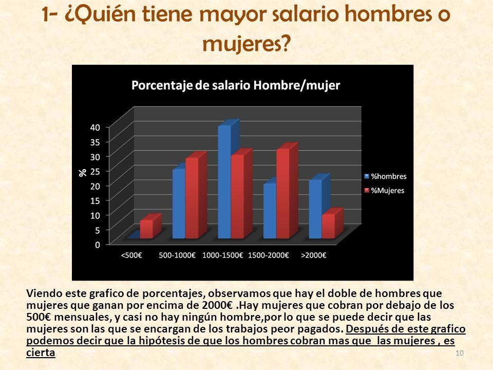 1- ¿Quién tiene mayor salario hombres o mujeres