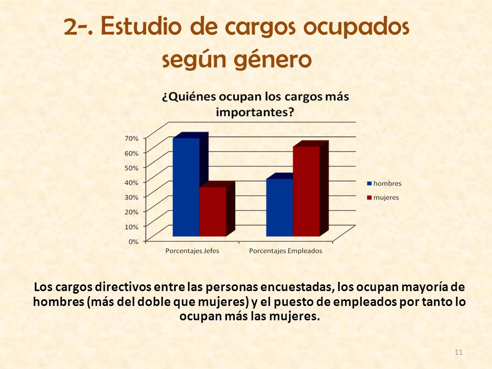 2-. Estudio de cargos ocupados según género