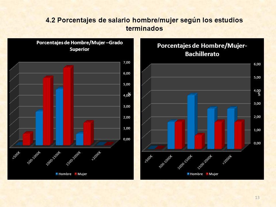 4.2 Porcentajes de salario hombre/mujer según los estudios terminados