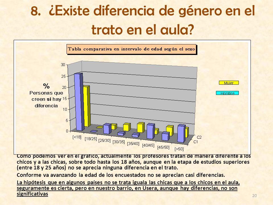 8. ¿Existe diferencia de género en el trato en el aula