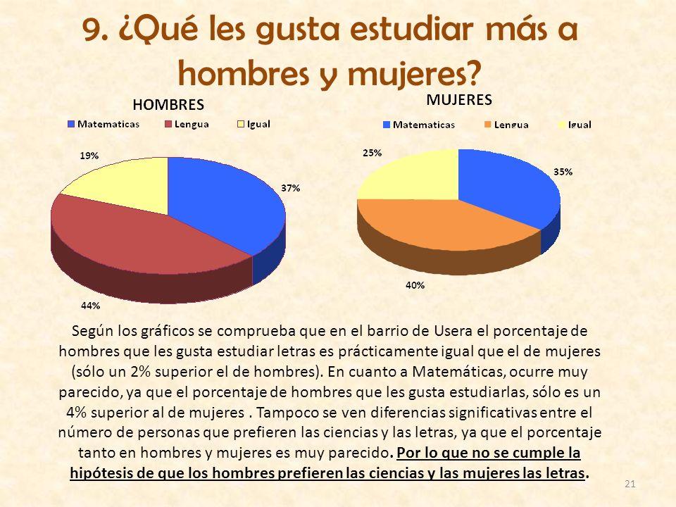9. ¿Qué les gusta estudiar más a hombres y mujeres
