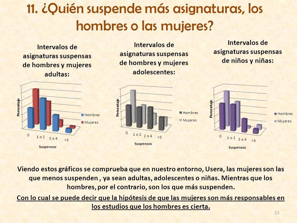 11. ¿Quién suspende más asignaturas, los hombres o las mujeres