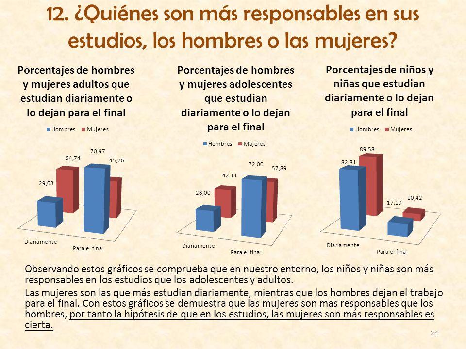 12. ¿Quiénes son más responsables en sus estudios, los hombres o las mujeres