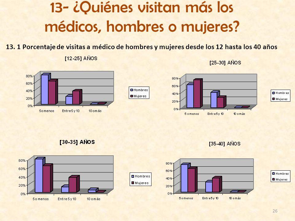 13- ¿Quiénes visitan más los médicos, hombres o mujeres