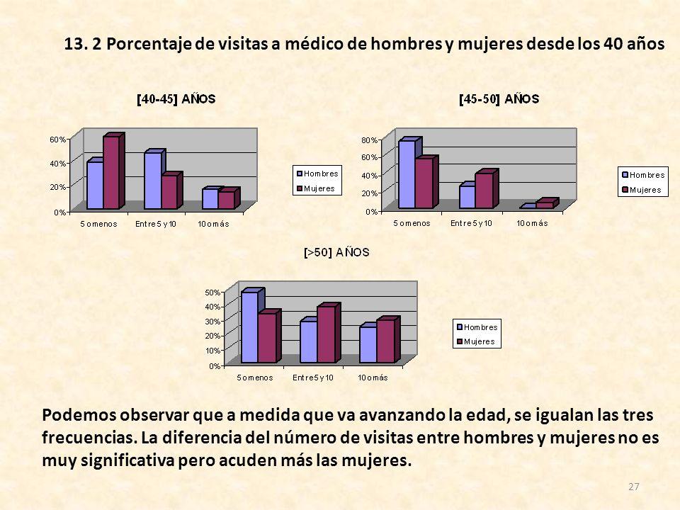 13. 2 Porcentaje de visitas a médico de hombres y mujeres desde los 40 años