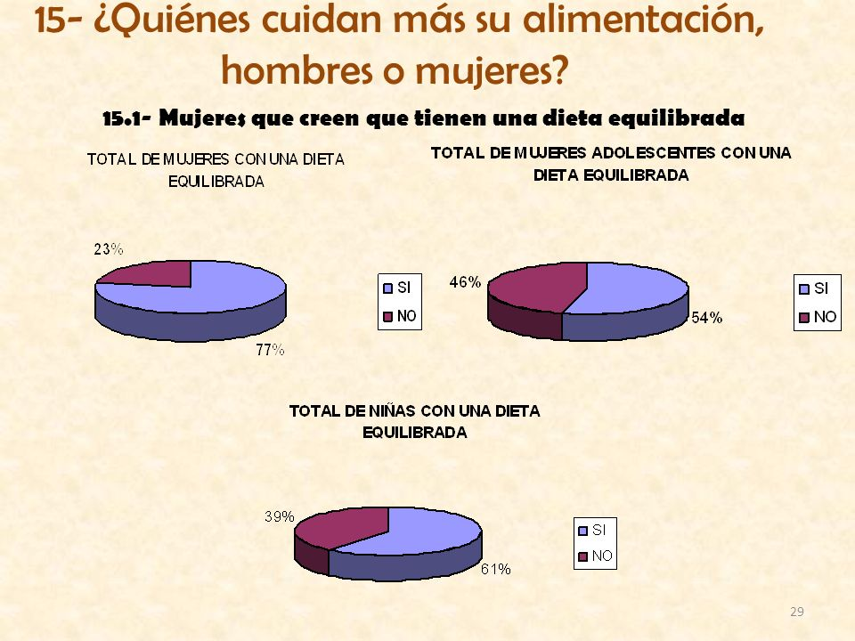 15.1- Mujeres que creen que tienen una dieta equilibrada