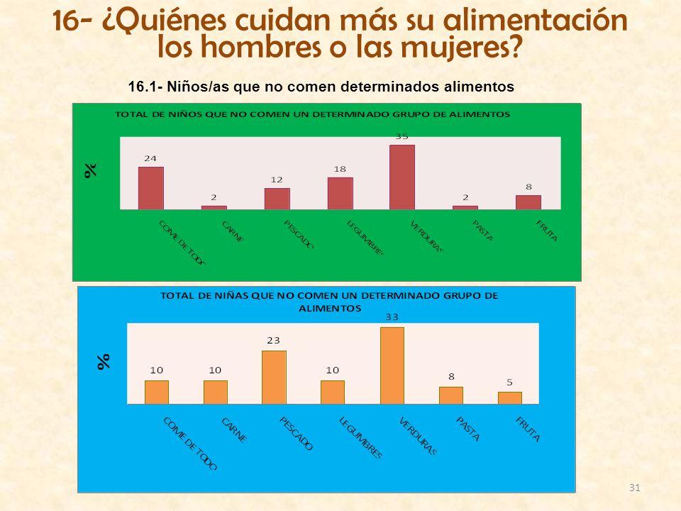 16- ¿Quiénes cuidan más su alimentación los hombres o las mujeres