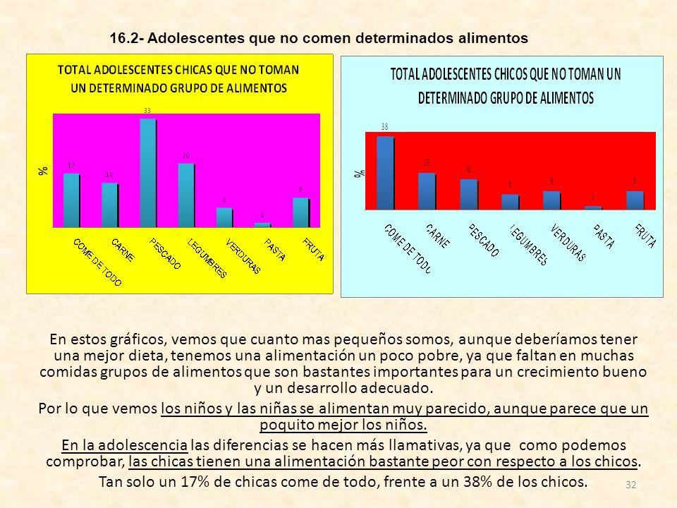 16.2- Adolescentes que no comen determinados alimentos