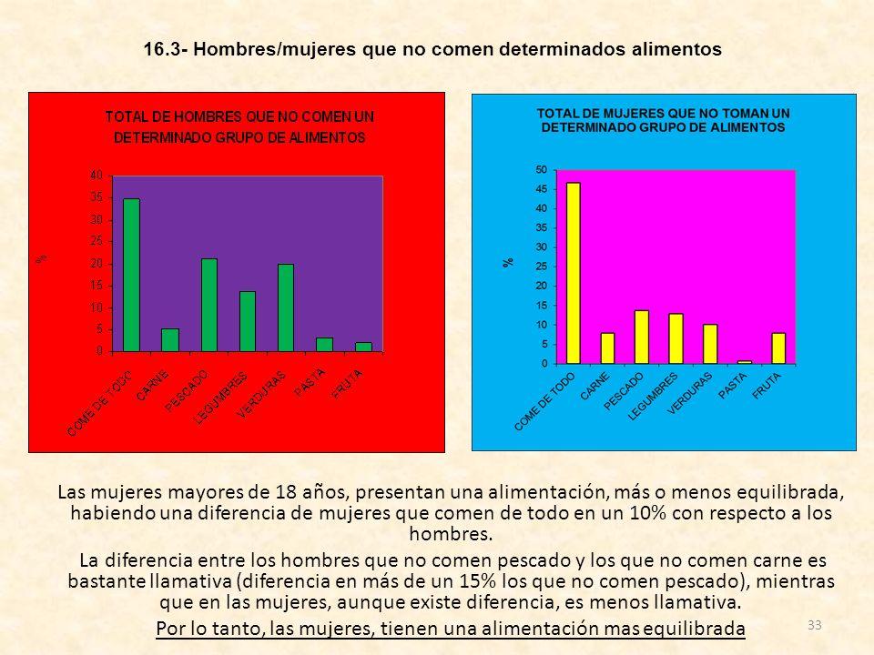 16.3- Hombres/mujeres que no comen determinados alimentos