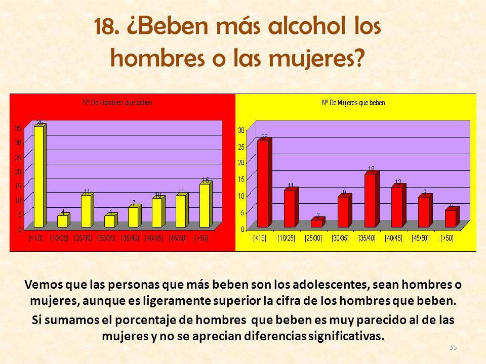 18. ¿Beben más alcohol los hombres o las mujeres